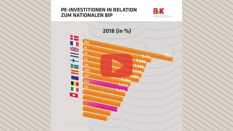 Embedded thumbnail for Deutschland muss aufholen bei Private Equity-Investitionen
