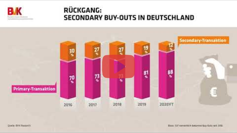 Embedded thumbnail for Rückgang: Secondary Buy-Outs in Deutschland