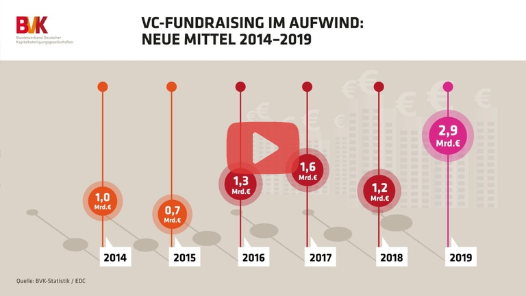 Embedded thumbnail for VC-Fundraising im Aufwind: Neue Mittel 2014 bis 2019
