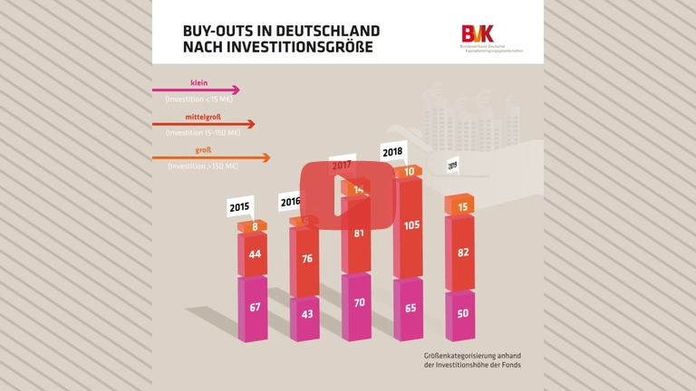 Embedded thumbnail for Buy-Outs in Deutschland nach Investitionsgröße