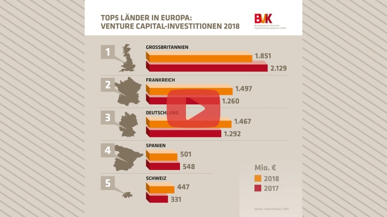 Embedded thumbnail for Zahl der Woche: Top 5 Länder in Europa - Venture Capital Investitionen 2018