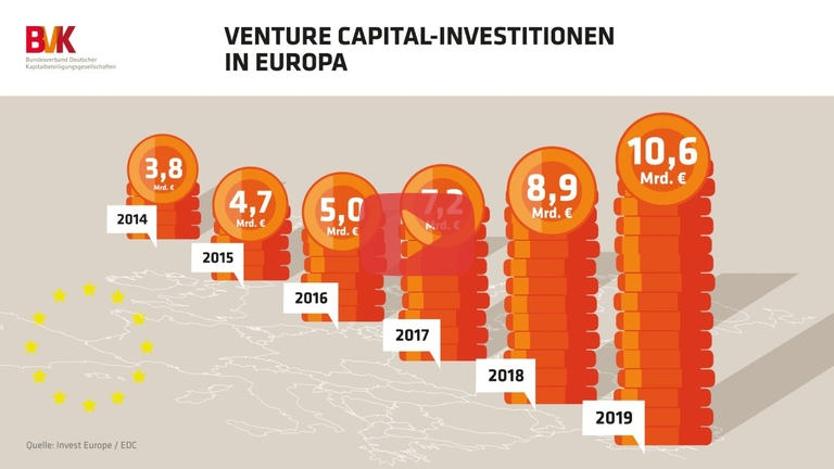 Embedded thumbnail for Venture Capital-Investitionen in Europa