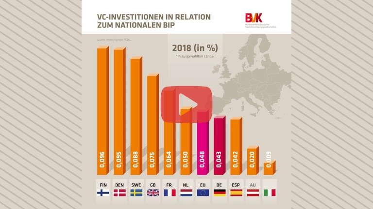 Embedded thumbnail for Zahl der Woche: VC-Investitionen in Relation zum nationalen BIP