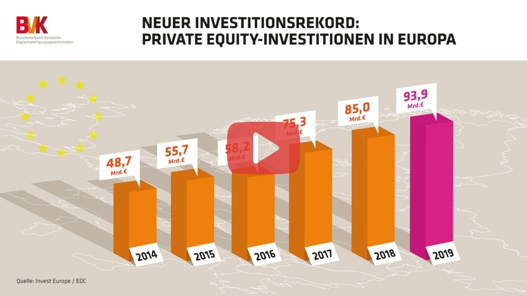 Embedded thumbnail for Neuer Investitionsrekord: Private Equity-Investitionen in Europa