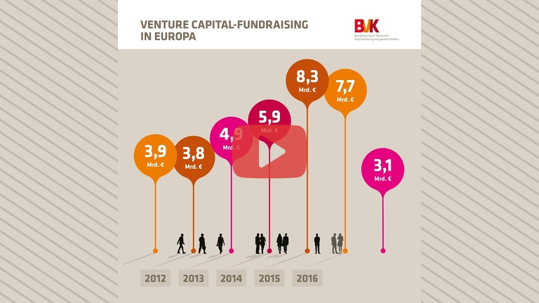 Embedded thumbnail for Zahl der Woche: Venture Capital-Fundraising in Europa