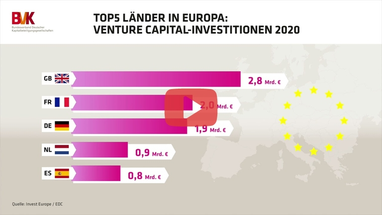 Embedded thumbnail for Top 5 Länder in Europa: Venture Capital-Investitionen 2020