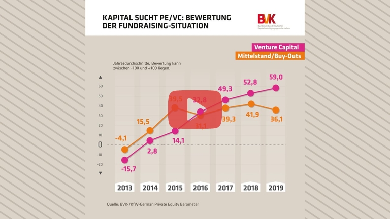 Embedded thumbnail for Kapital sucht PE/VC: Bewertung der Fundraising-Situation