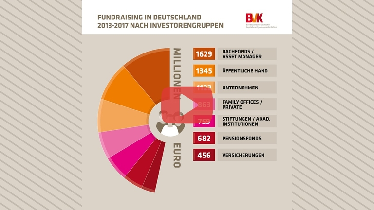 Embedded thumbnail for Fundraising in Deutschland