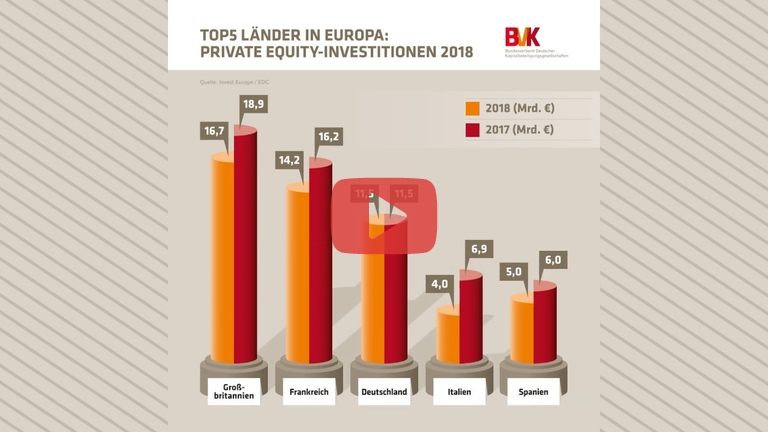 Embedded thumbnail for Zahl der Woche: Top 5 Länder in Europa - Private Equity-Investitionen 2018