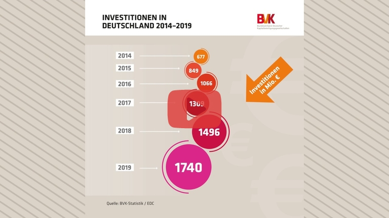Embedded thumbnail for Investitionen in Deutschland 2014-2019