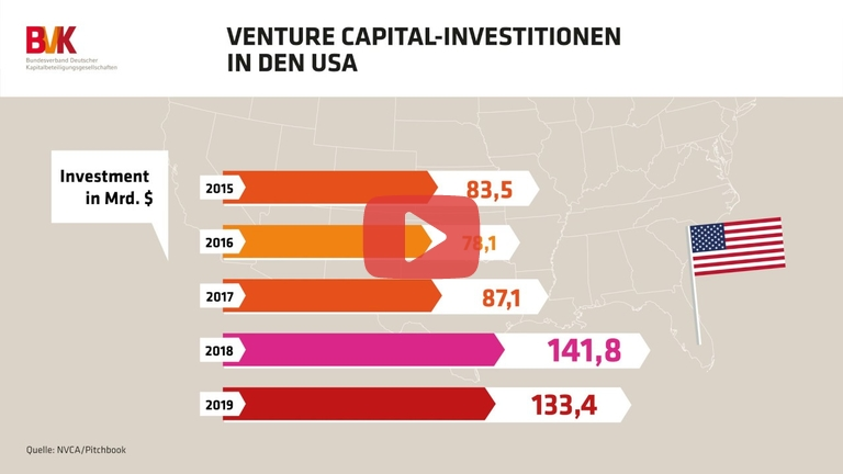 Embedded thumbnail for Venture Capital-Investitionen in den USA