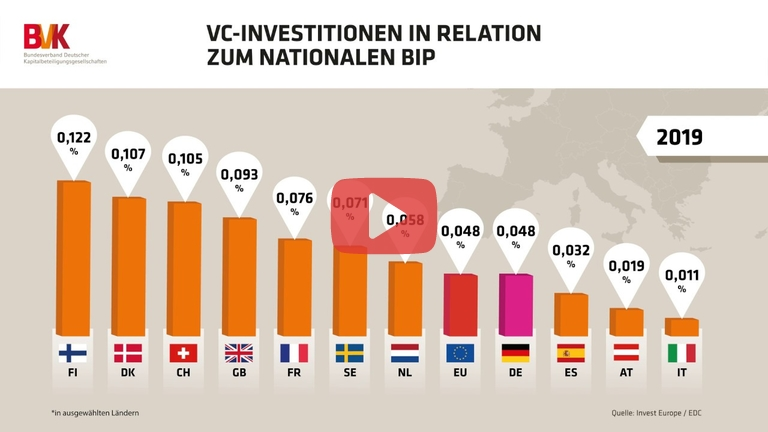 Embedded thumbnail for VC-Investitionen in Relation zum nationalen BIP