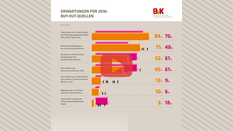 Embedded thumbnail for Erwartungen für 2018: Positive Prognose im Bereich Secondary-Buy-Out