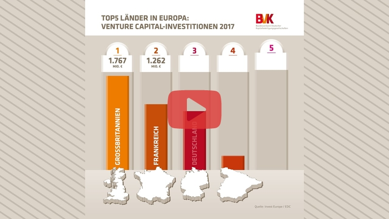 Embedded thumbnail for Top 5 Länder in Europa: Venture Capital-Investitionen 2017