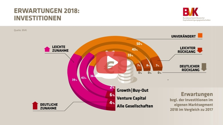 Embedded thumbnail for Erwartungen 2018: Investitionen