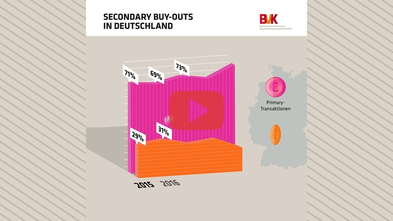 Embedded thumbnail for Secondary Buy-Outs in Deutschland