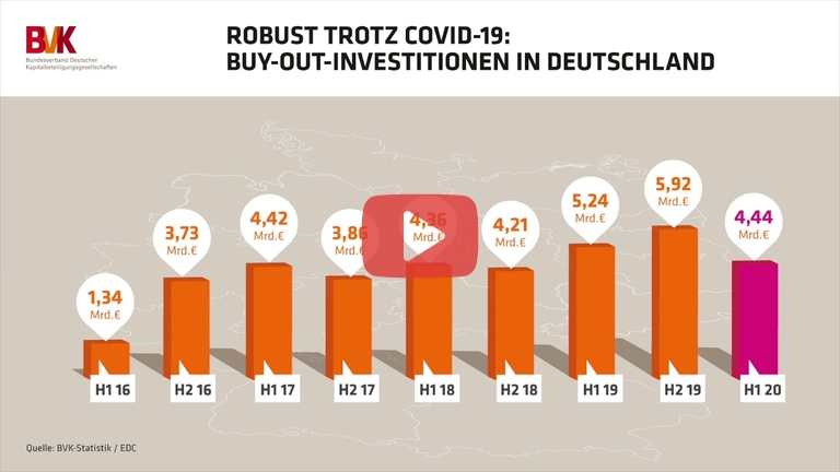 Embedded thumbnail for Robust trotz Covid-19: Buy-Out-Investitionen in Deutschland