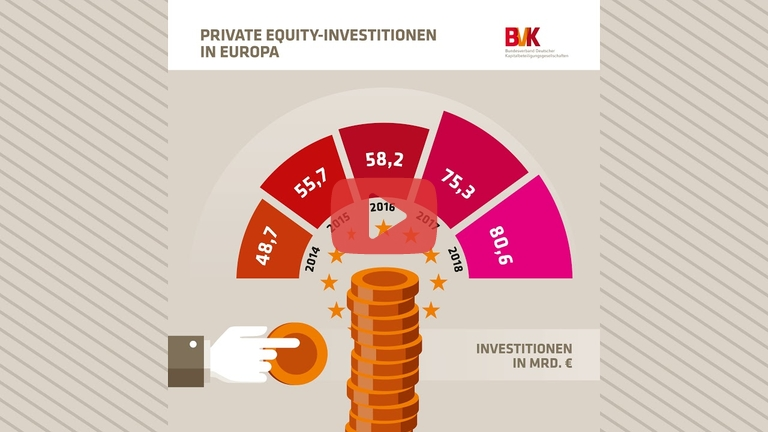 Embedded thumbnail for Zahl der Woche: Private Equity-Investitionen in Europa