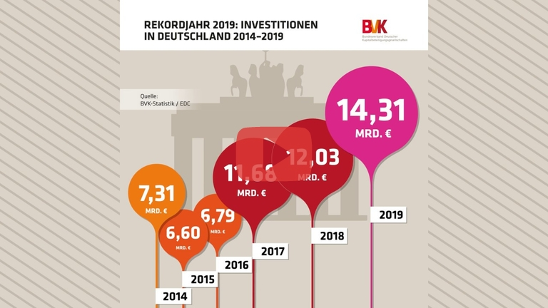 Embedded thumbnail for Rekordjahr 2019: Investitionen in Deutschland 2014-2019