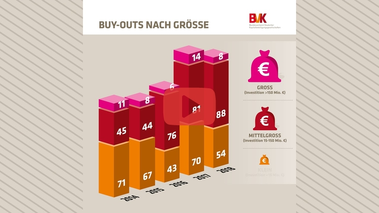 Embedded thumbnail for Zahl der Woche: Buy-outs 2014-2018 nach Investitionshöhe der Fonds