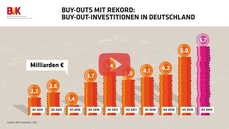 Embedded thumbnail for Buy-Outs mit Rekord: Buy-Out-Investitionen in Deutschland