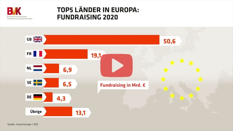 Embedded thumbnail for Top 5 Länder in Europa: Fundraising 2020