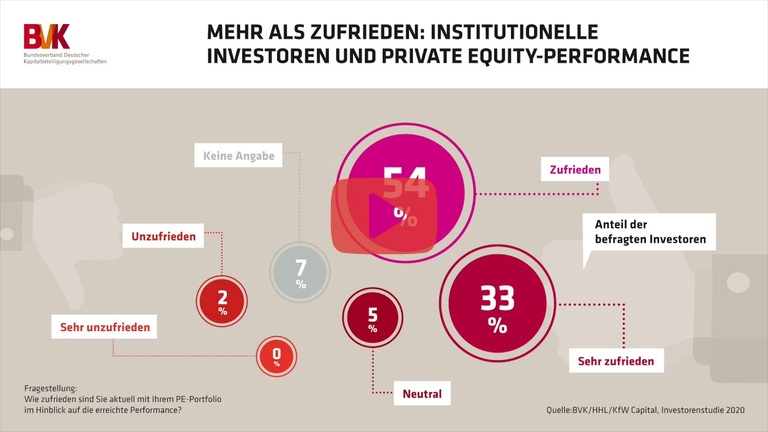 Embedded thumbnail for Mehr als zufrieden: Institutionelle Investoren und Private Equity-Performance