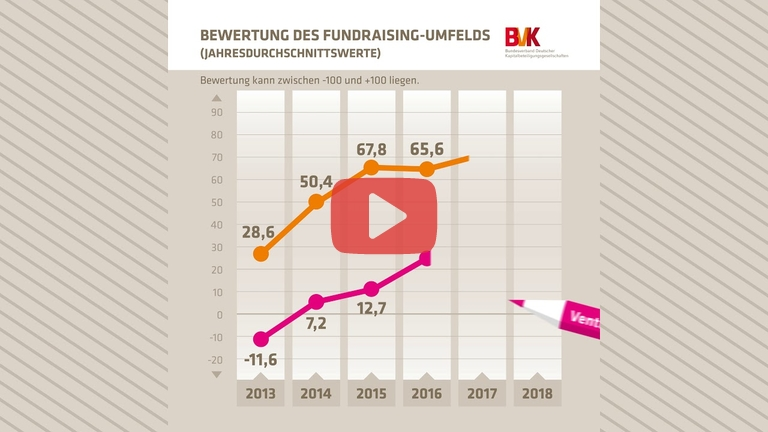 Embedded thumbnail for Bewertung des Fundraising Umfelds