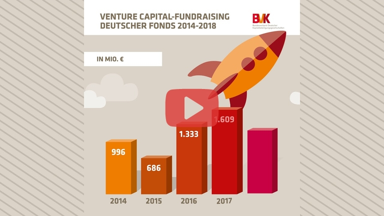Embedded thumbnail for Zahl der Woche: Venture Capital-Fundraising deutscher Fonds 2014-2018