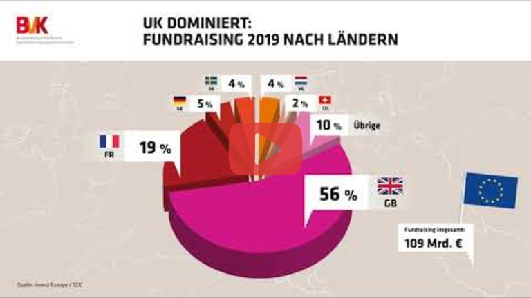 Embedded thumbnail for UK dominiert: Fundraising 2019 nach Ländern