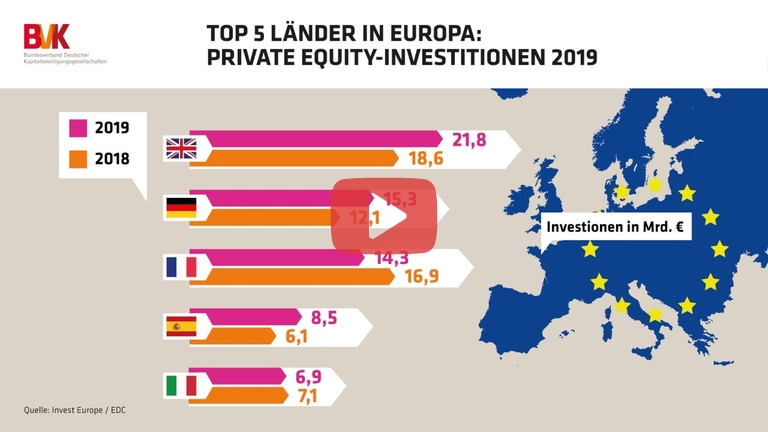Embedded thumbnail for Top 5 Länder in Europa: Private Equity-Investitionen 2019