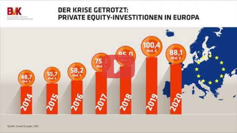 Embedded thumbnail for Der Krise getrotzt: Private Equity-Investitionen in Europa